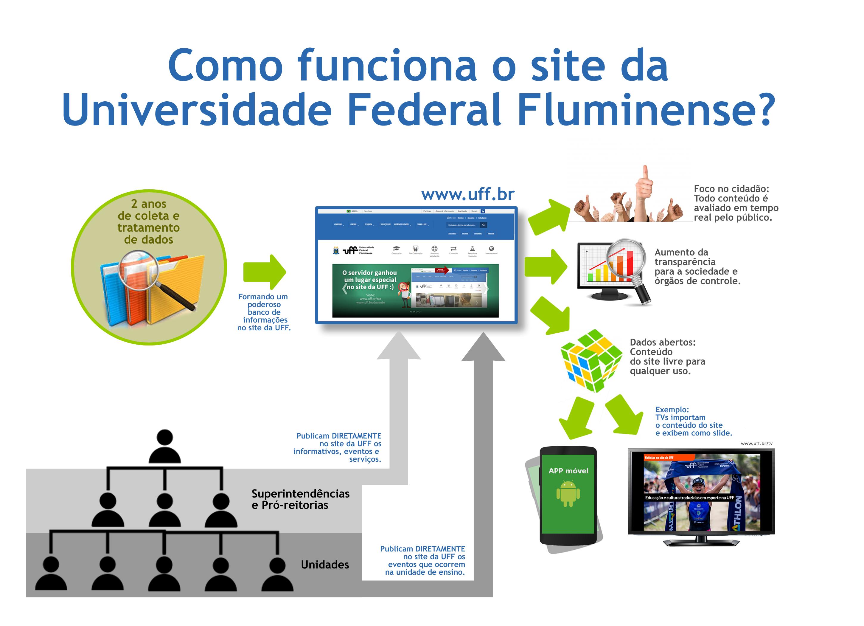 Esquema que mostra como funciona o site da UFF