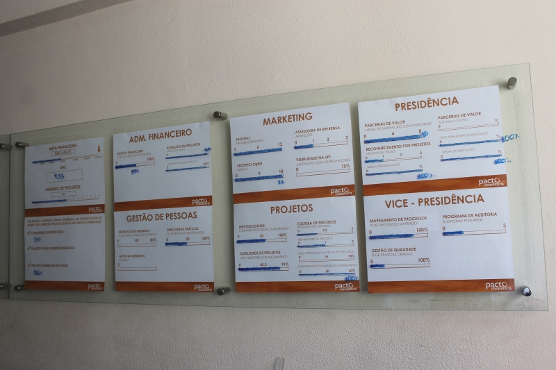 Quadro de divisão de setores na sede da Pacto Consultoria Foto: Gabriella Balestrero