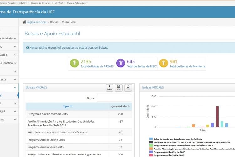 Portal de transparência da UFF